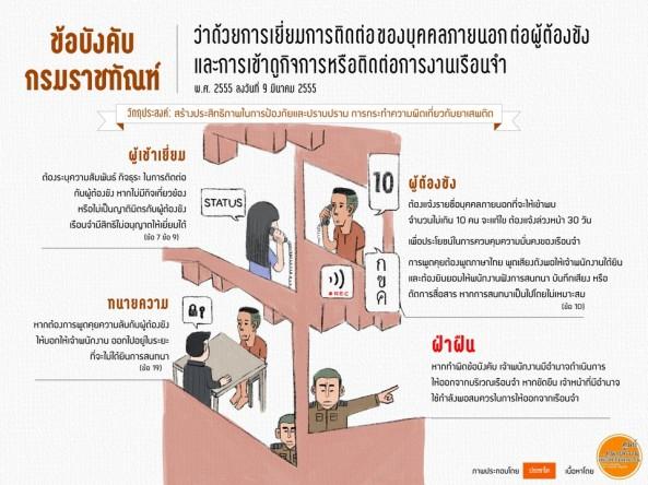 prachatai-InfoGraphic