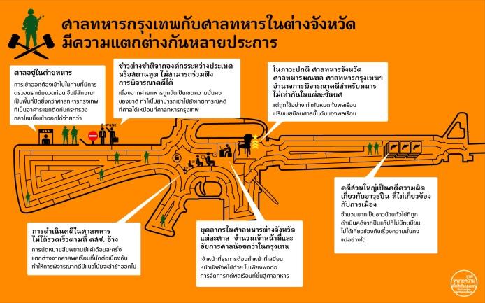 prachatai-InfoGraphic-142